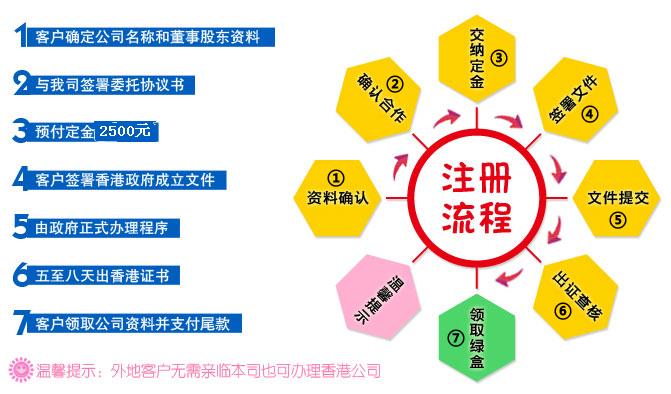 √ 印章 钢印(三枚) √ √ √ √ 提供香港
